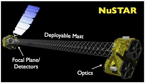 Concetto artistico del telescopio spaziale NuSTAR pienamente esteso (immagine NASA/JPL-Caltech)