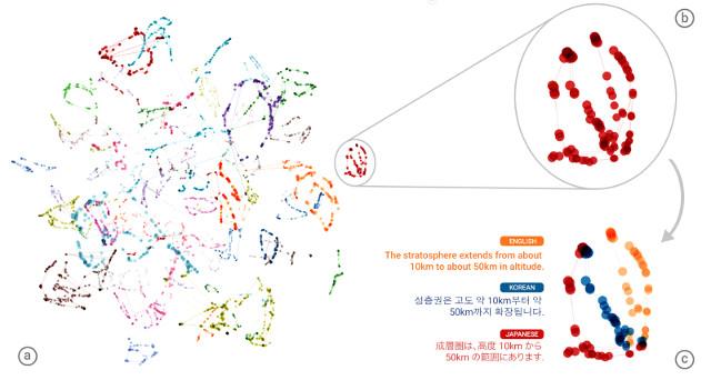 Rappresentazione delle traduzioni del sistema GNMT (Immagine cortesia Google)