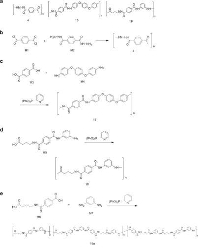L'apprendimento automatico usato per creare nuovi polimeri