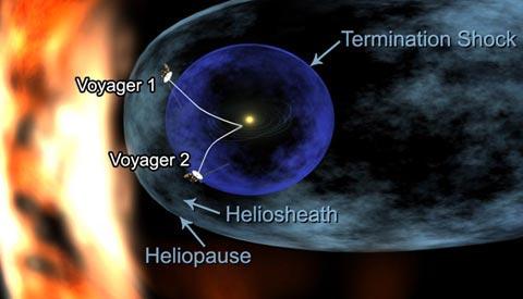 Un disegno della rotta delle sonde Voyager