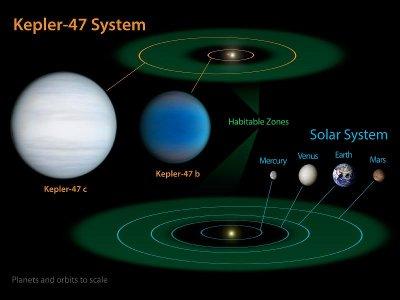 Un confronto tra il sistema Kepler-47 e il nostro sistema solare (Immagine NASA/JPL-Caltech/T. Pyle)